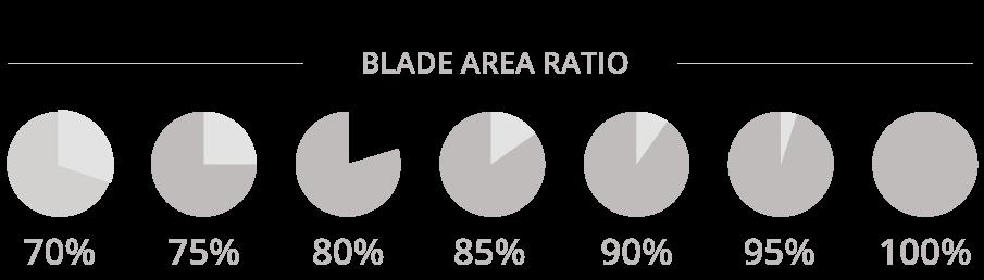 Oberflächenpropeller, blade area ratio